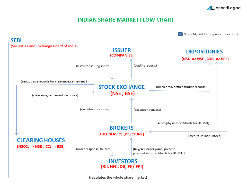 Indian Share Market Flow Chart-of Participants